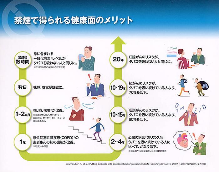 禁煙で得られる健康面のメリット