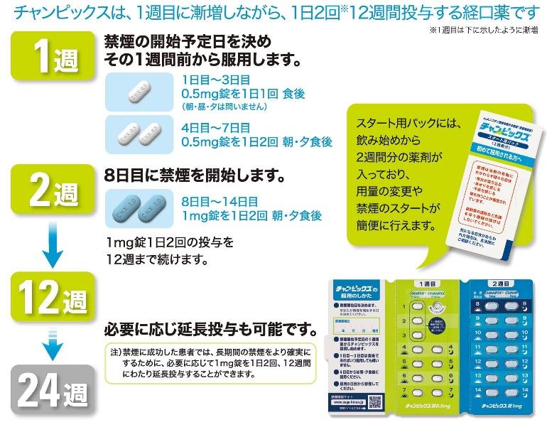 バレニクリンの治療法